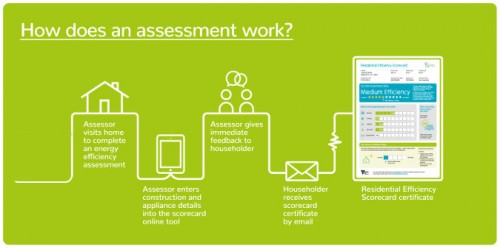 How a Scorecard  Assessment works